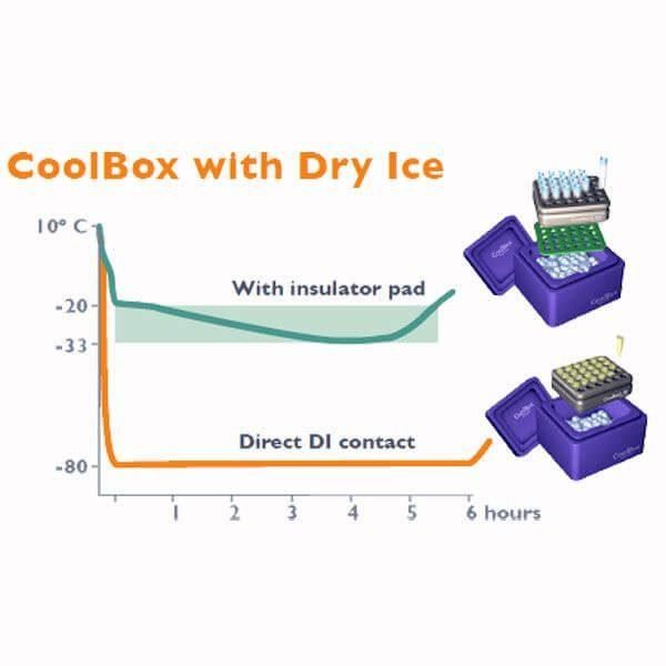 Termobox k přepravě vzorků (CoolBox 30)